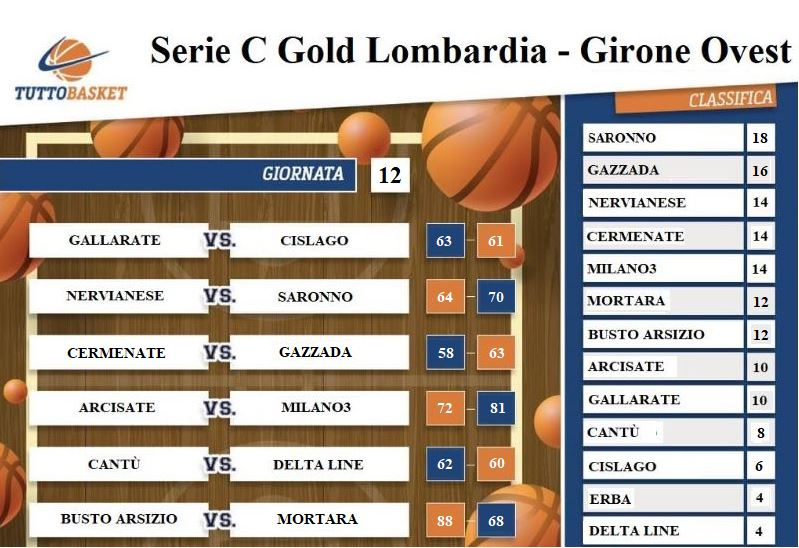 Serie C Gold Lombardia